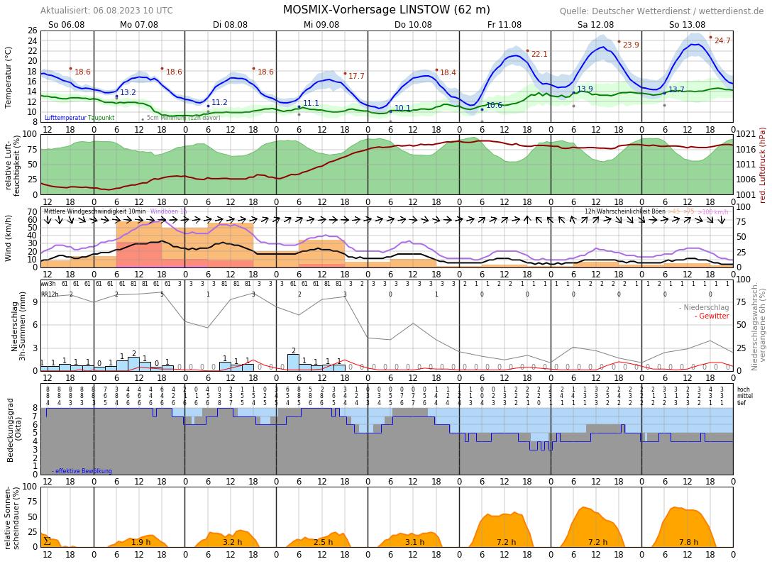 Wetter Krakau 16 Tage