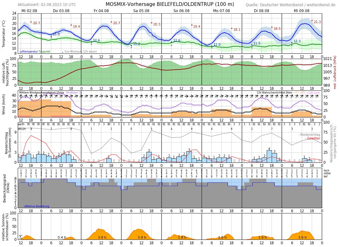 Wettervorhersage Bielefeld 14 Tage