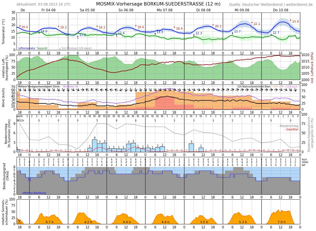 Borkum Wetter 16 Tage