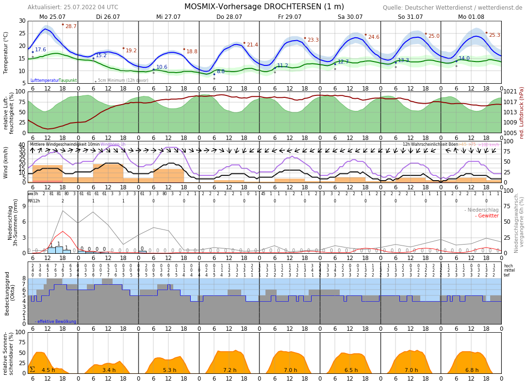 Wetter Stade 10 Tage