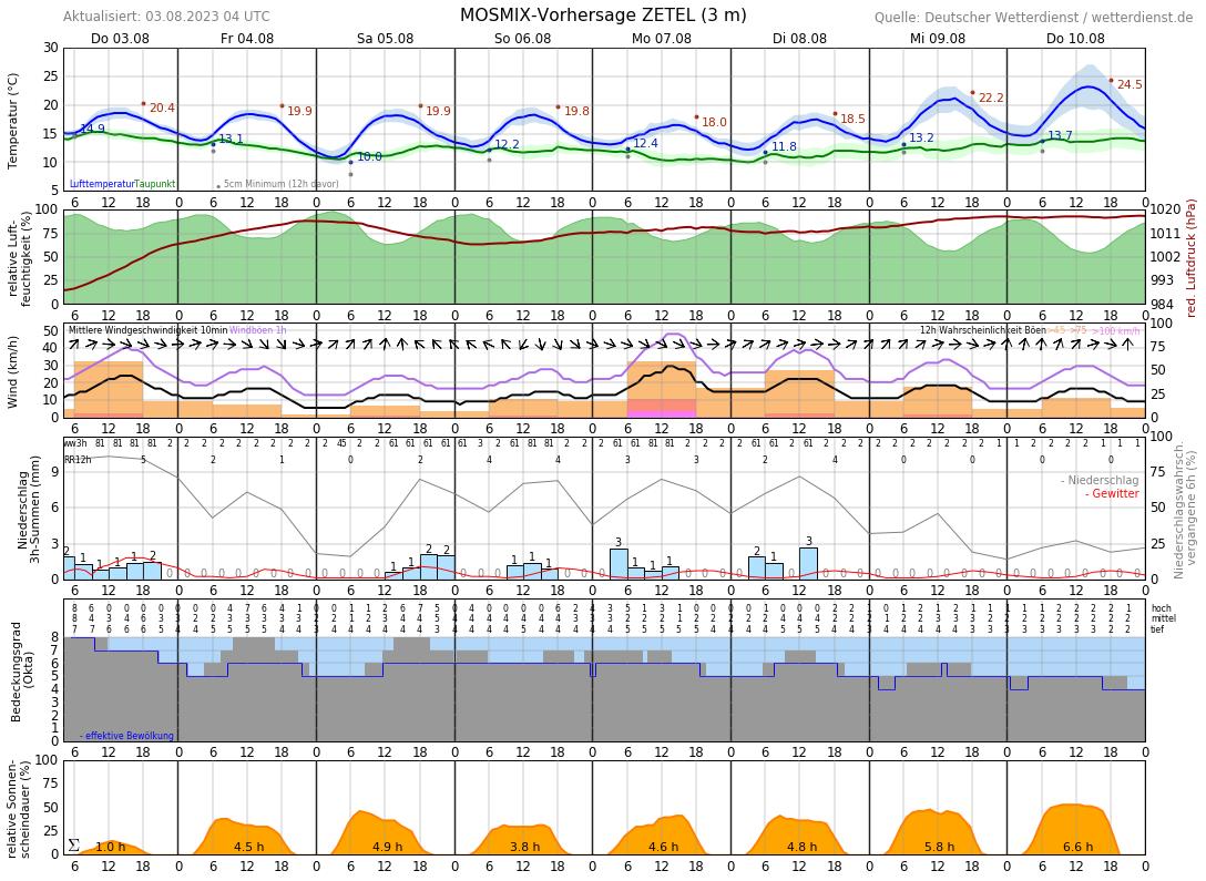 Wetter Varel 14 Tage