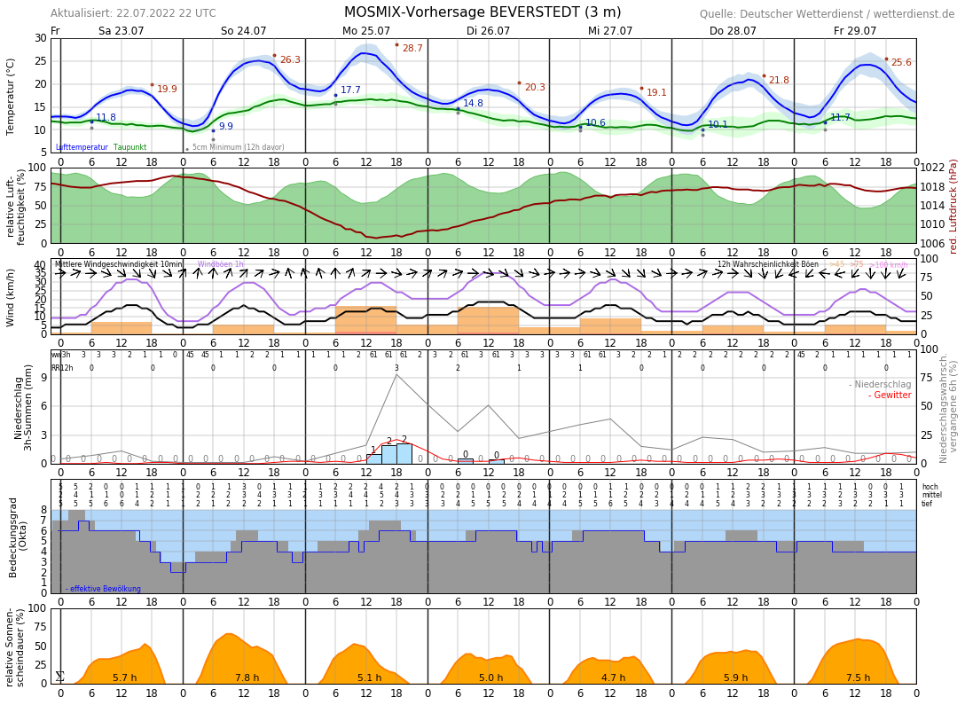 Wetter Bremerhaven 14 Tage Vorhersage