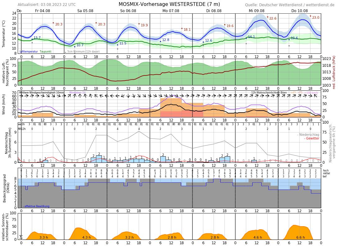 Wetter Westerstede 16 Tage
