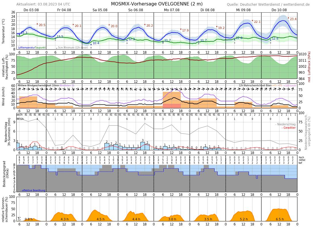 Wetter Beckum 14 Tage