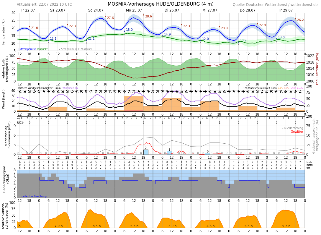 Wetter Oldenburg 10 Tage