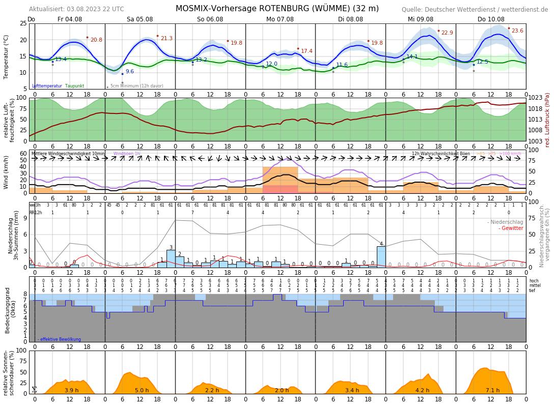 Wetter Rotenburg Wümme 7 Tage