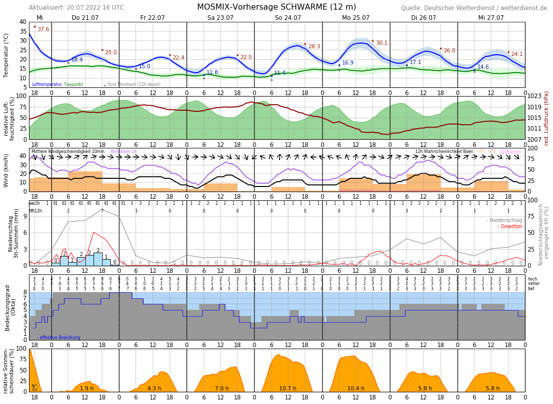 Wetter Verden 16 Tage