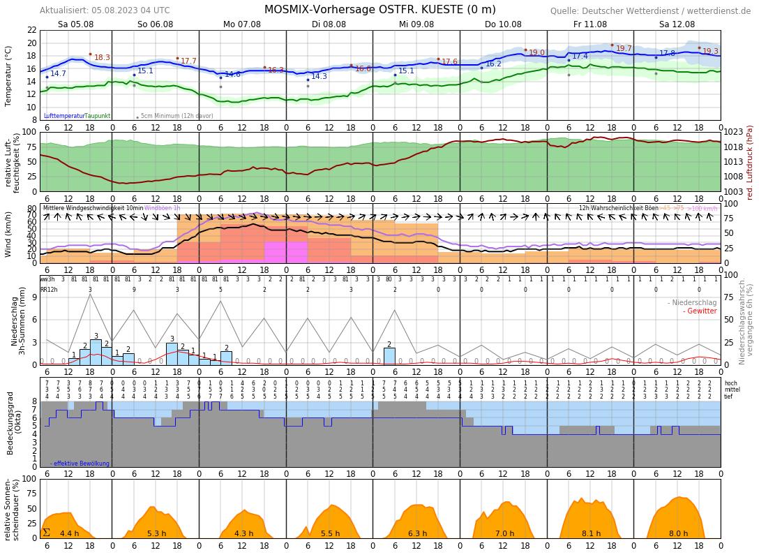 Wetter Juist 16 Tage Vorhersage