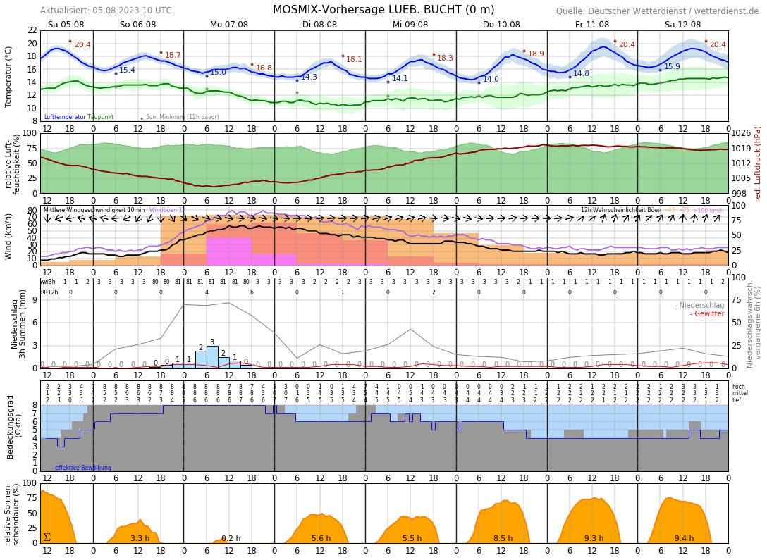 Wetter Dahme 14 Tage Vorhersage