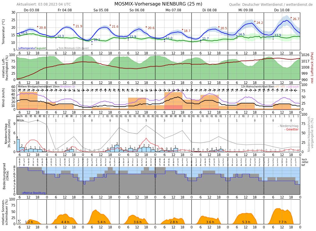 Wetter Husum 14 Tage