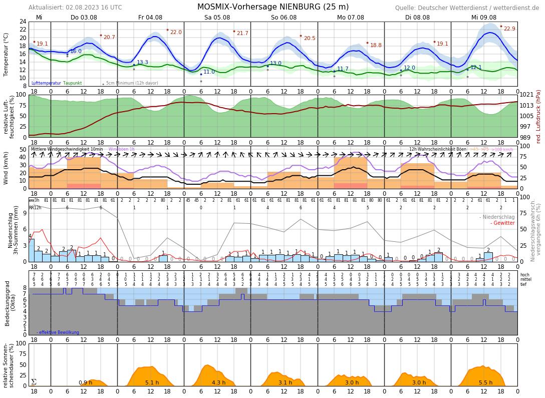 Wetter Husum 16 Tage
