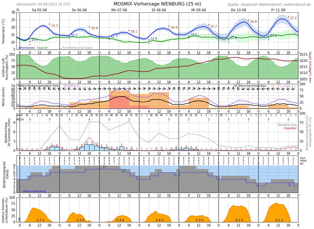 Wetter Nienburg 16 Tage