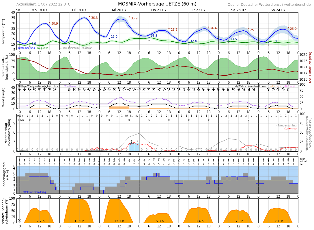 Wetter Celle 14 Tage