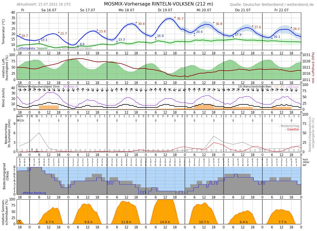 Wetter Rinteln 16 Tage