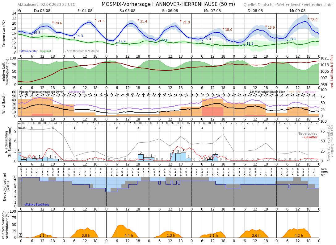 Wetter Garbsen 14 Tage