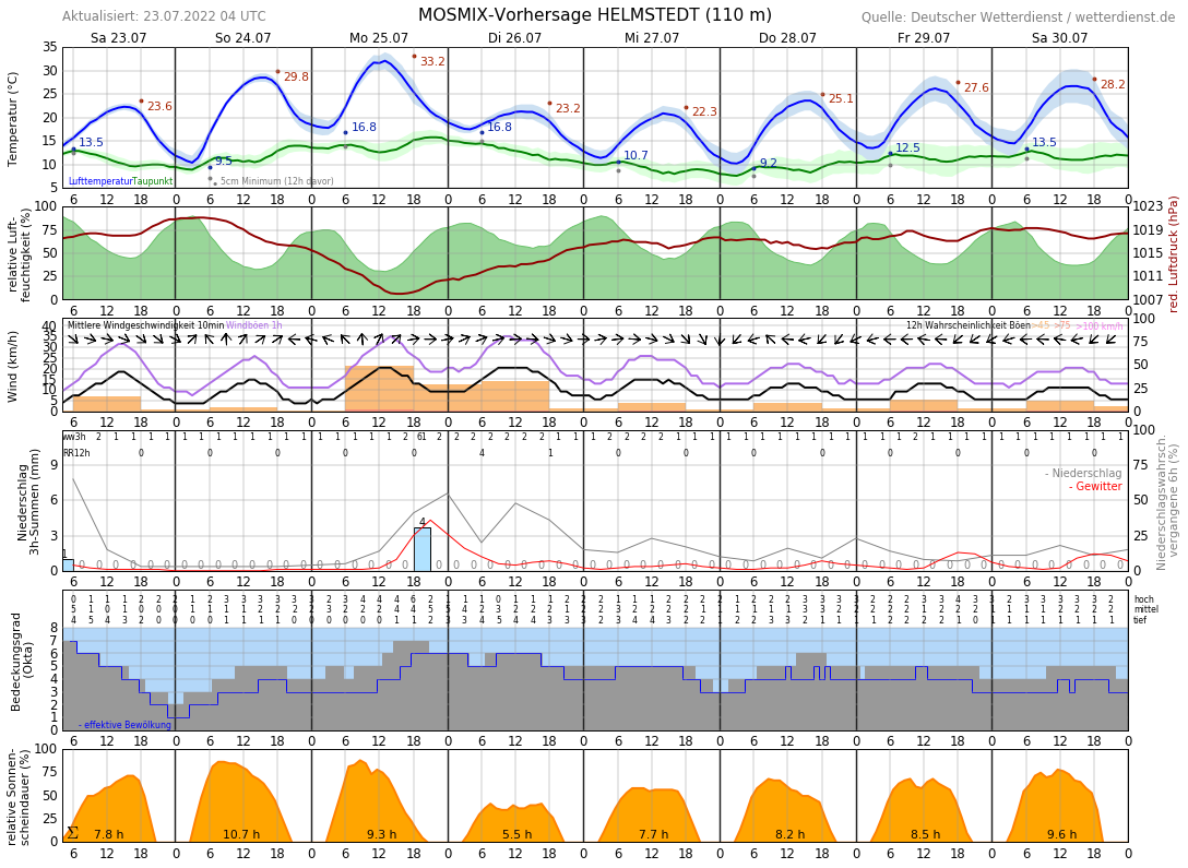 Wetter Helmstedt 14 Tage