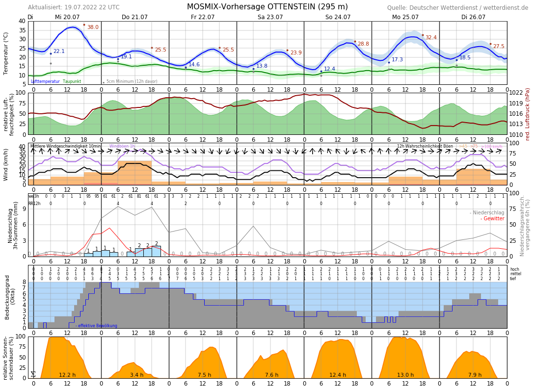 Wetter Bad Pyrmont 14 Tage