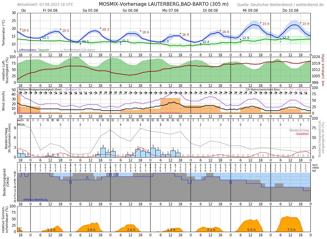 Wetter Bad Lauterberg 14 Tage