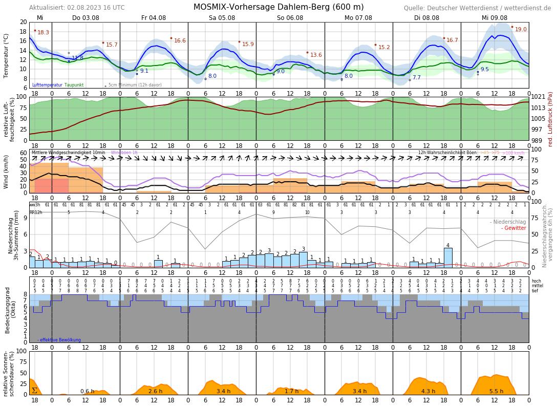 Wetter Eifel 7 Tage