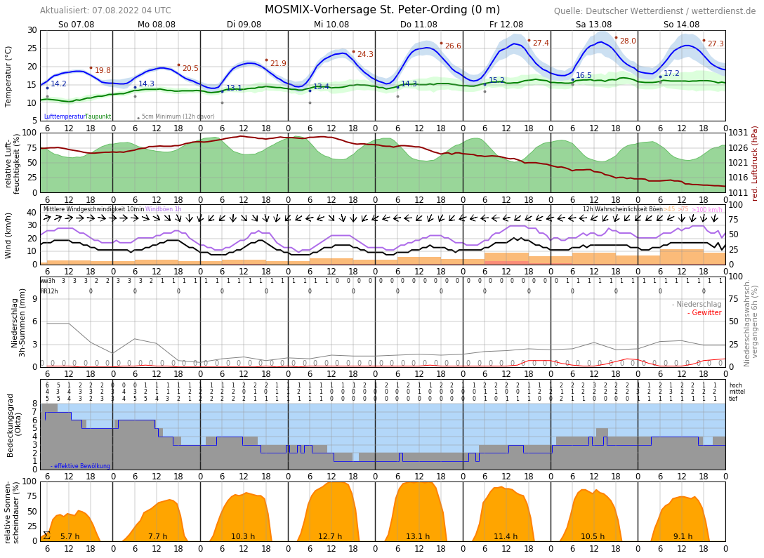 Wetter St Peter Ording 10 Tage