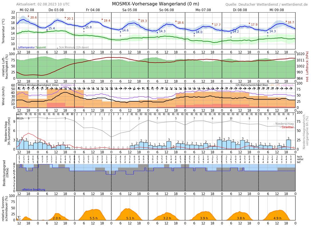 Wetter Carolinensiel 16 Tage