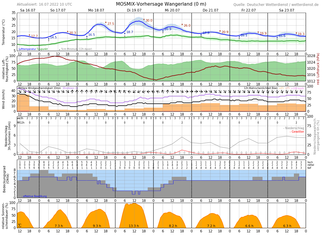 Wetter Carolinensiel 14 Tage