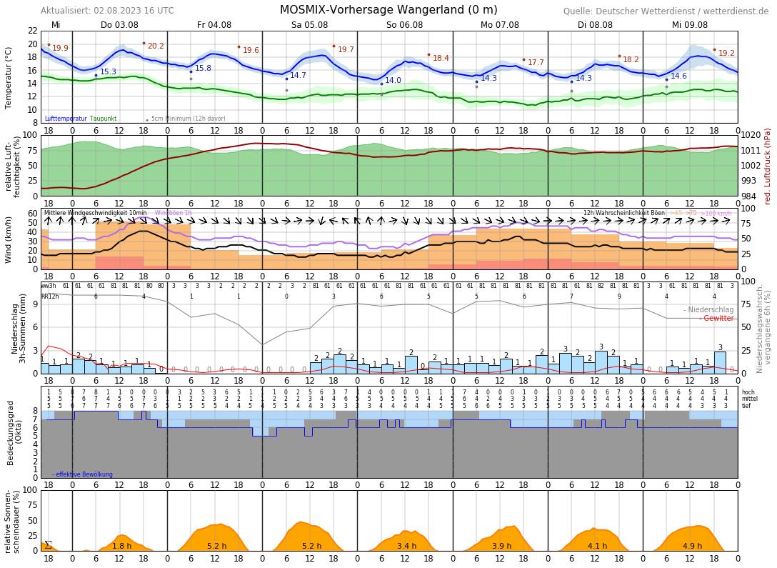 Wetter In Carolinensiel 14 Tage