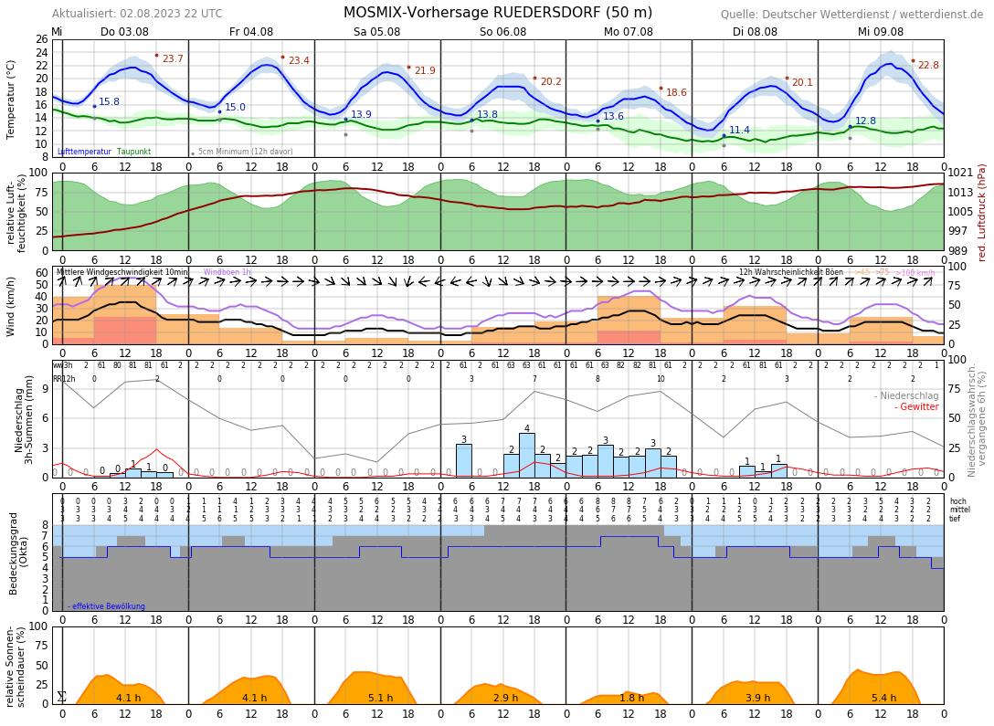 Wetter Strausberg 14 Tage