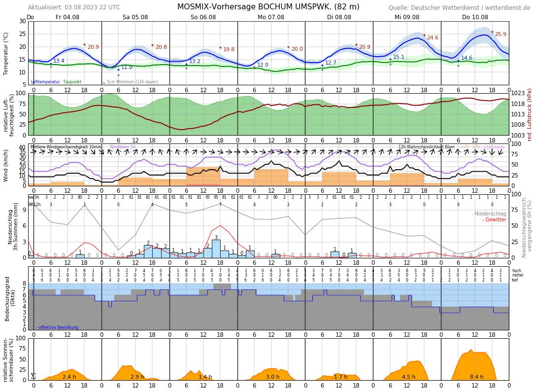 Wetter Bochum 10 Tage