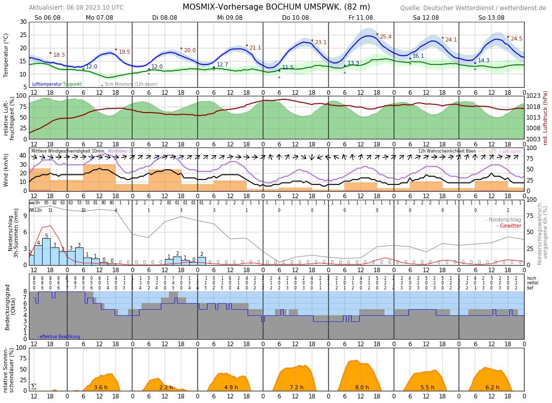 Wettervorhersage 14 Tage Bochum