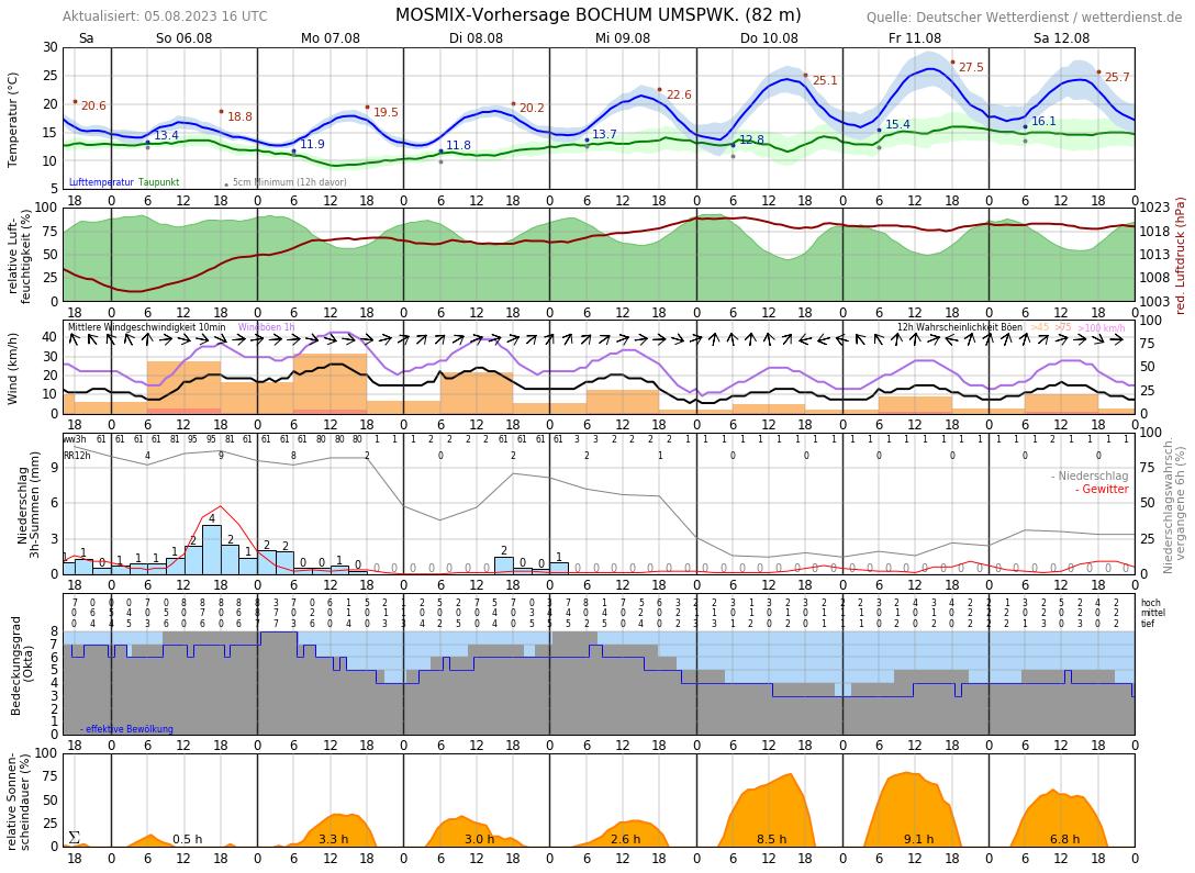 Wetter Bochum 16 Tage