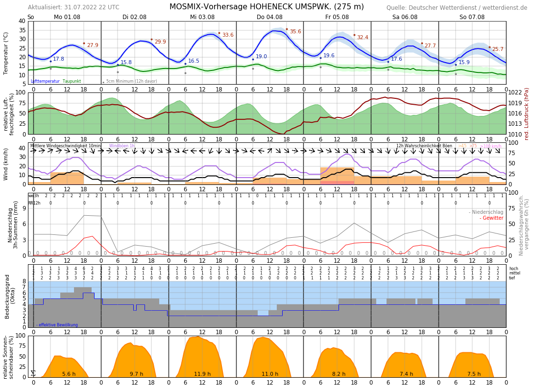 Wetter Marbach 14 Tage