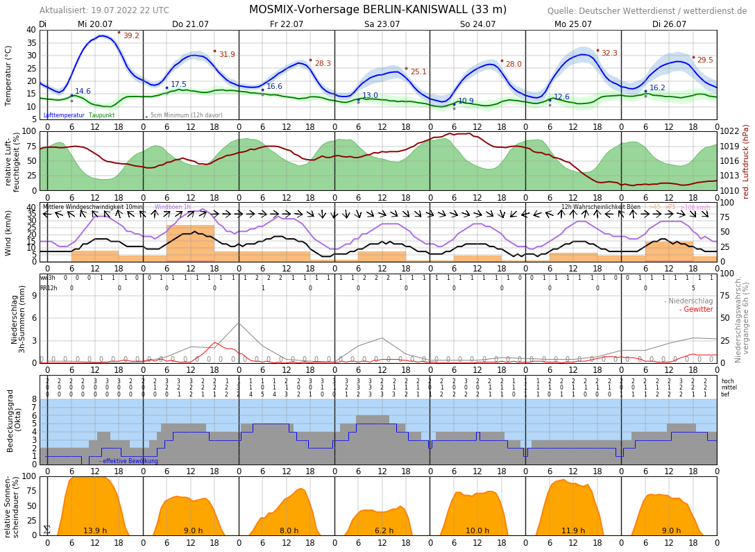 10 Tage Wetter Friedrichshagen Wetterdienstde