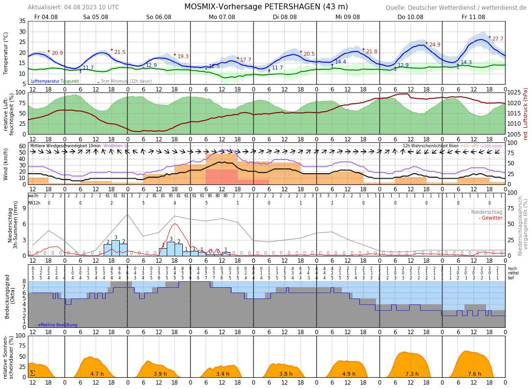 Wetter Minden 10 Tage