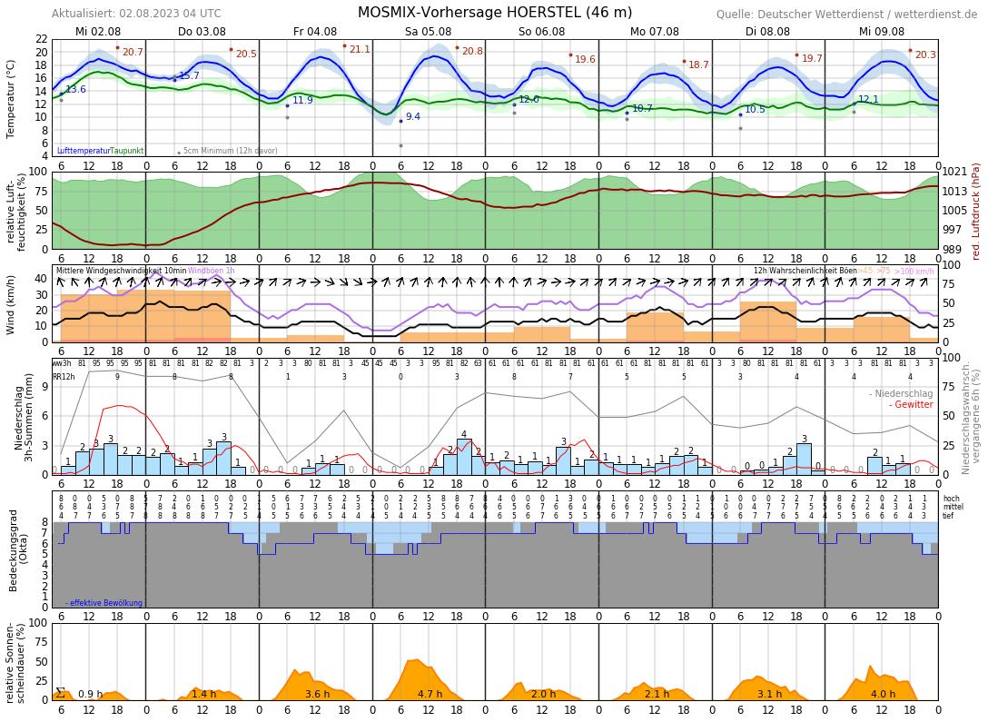Wetter Baiersbronn 10 Tage
