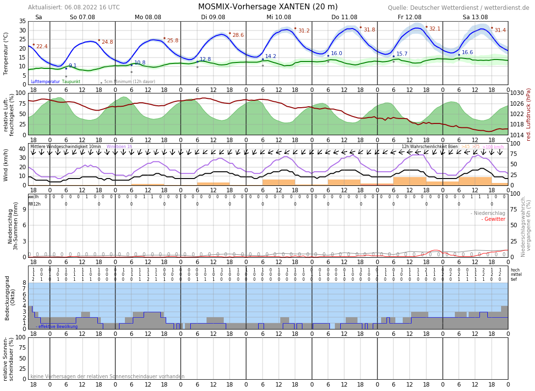 Wetter Wesel 16 Tage