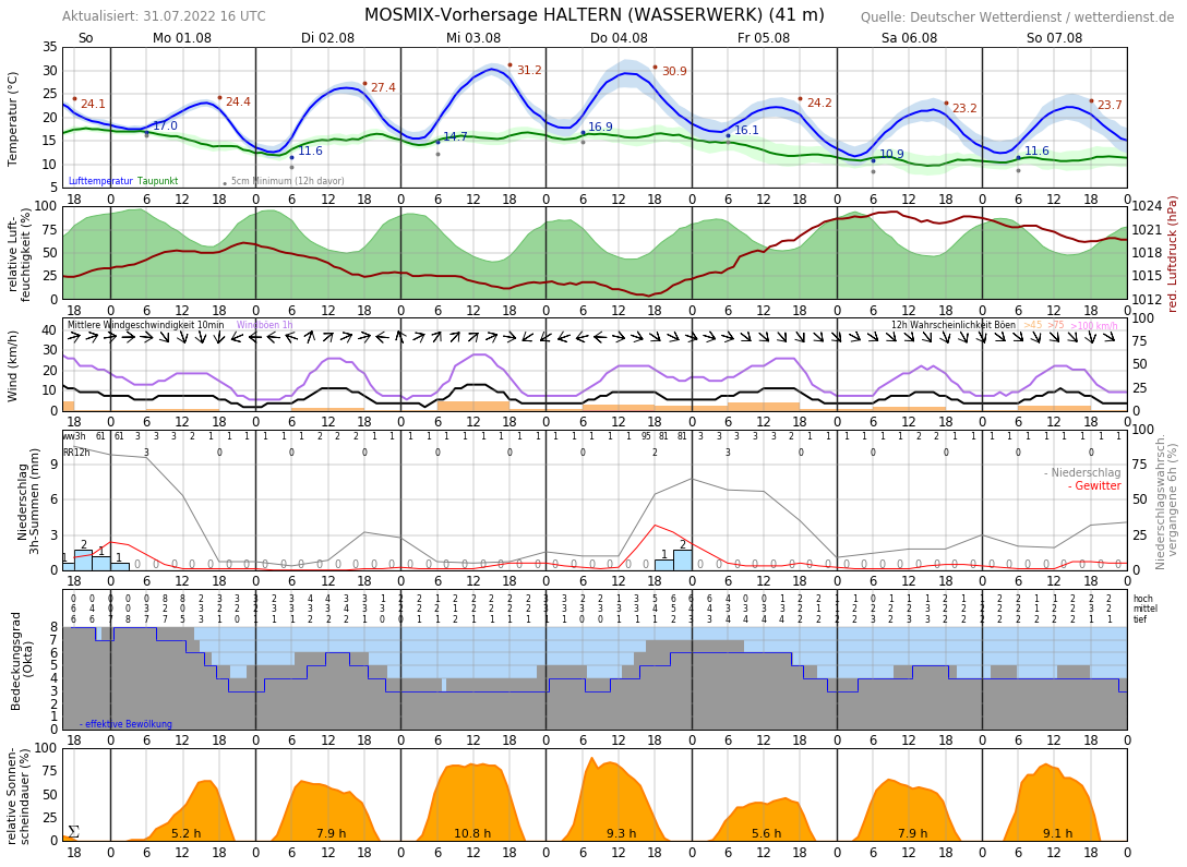 Wetter In Haltern Am See 16 Tage