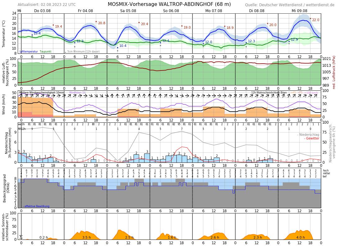 Wettervorhersage Castrop-Rauxel