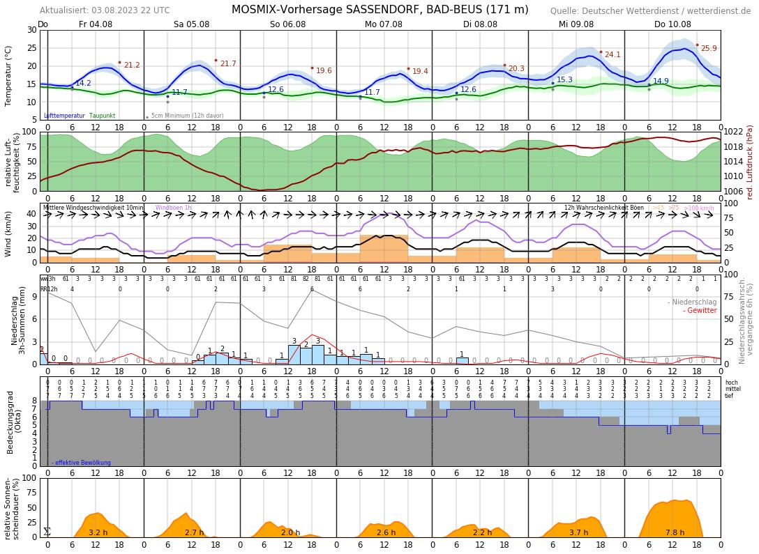 Wetter Lohne 14 Tage