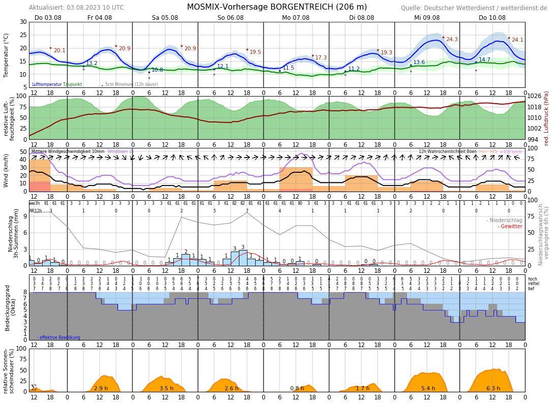Wetter Warburg 16 Tage