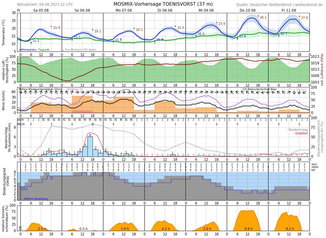 Wetter Viersen 16 Tage