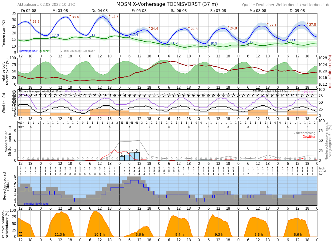 Wetter Kempen 16 Tage
