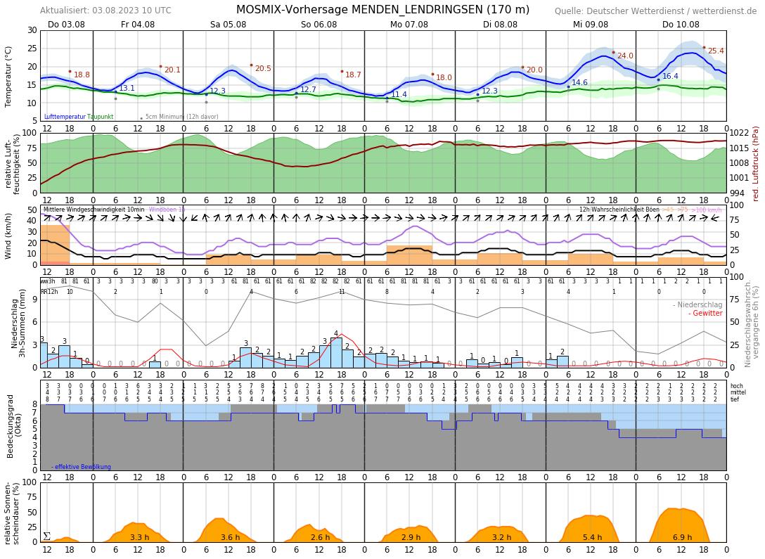 Wetter Hemer 16 Tage