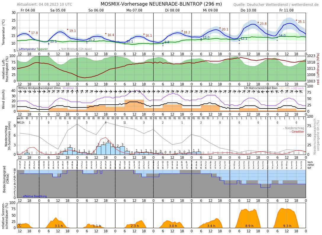 Wetter Sundern Sauerland 14 Tage