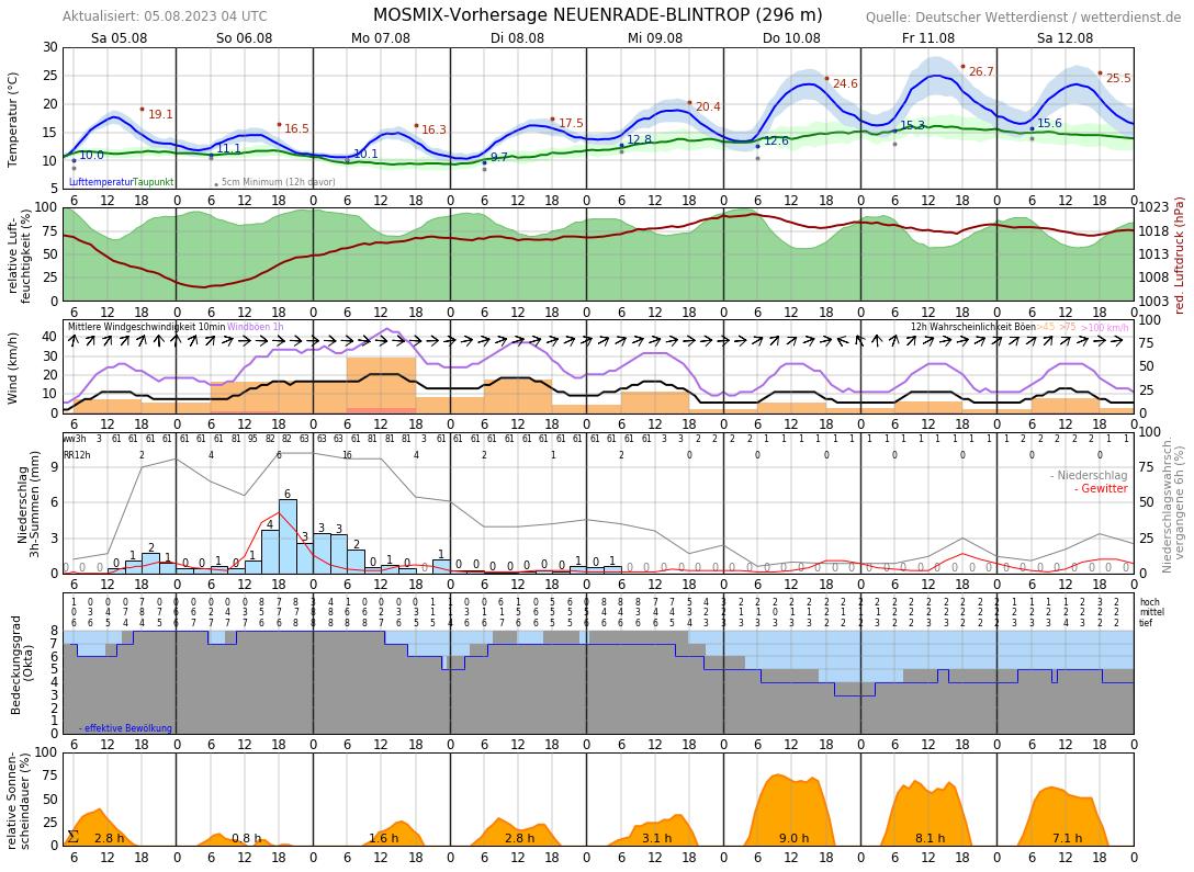 Wetter In Hagen 14 Tage