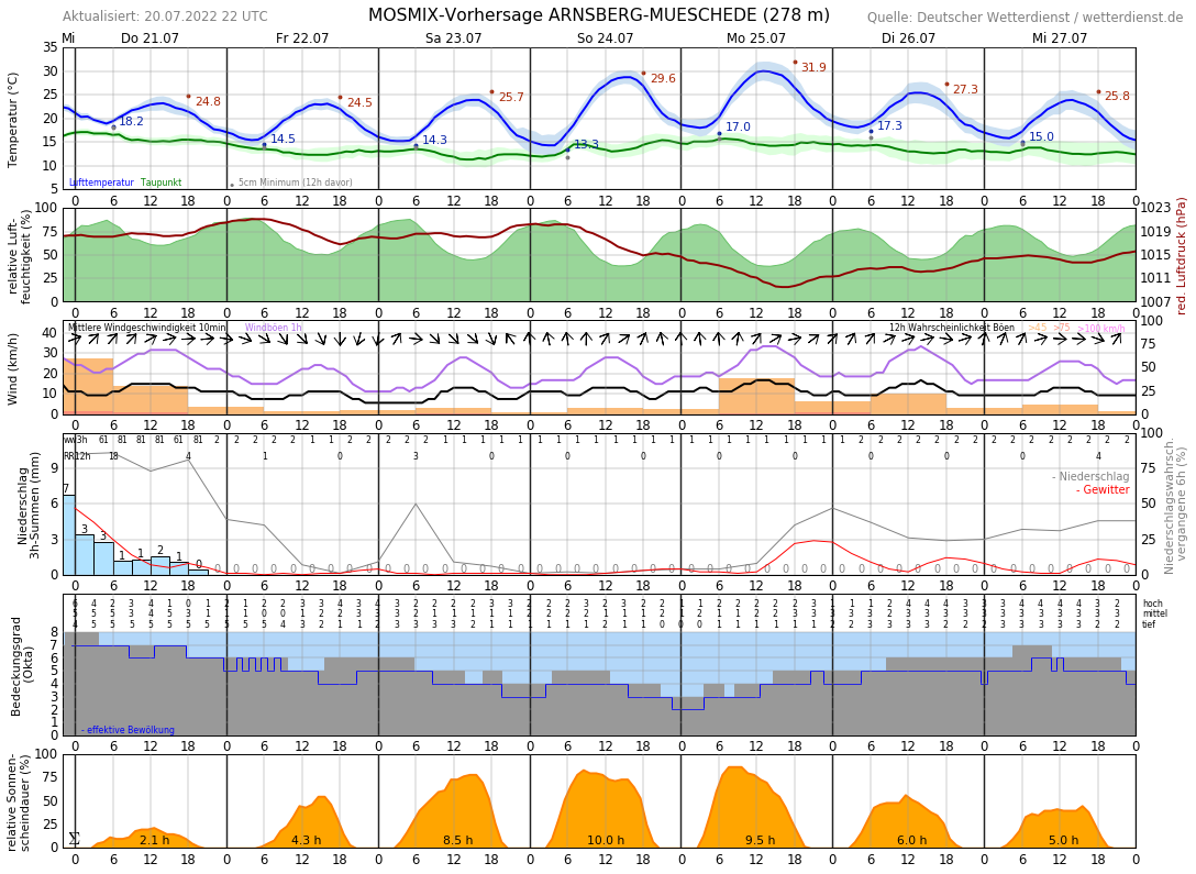 Wettervorhersage Arnsberg