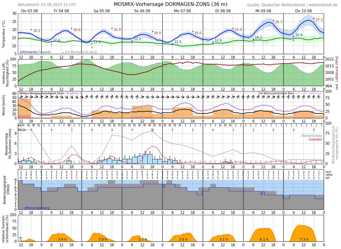 Wetter Monheim 14 Tage