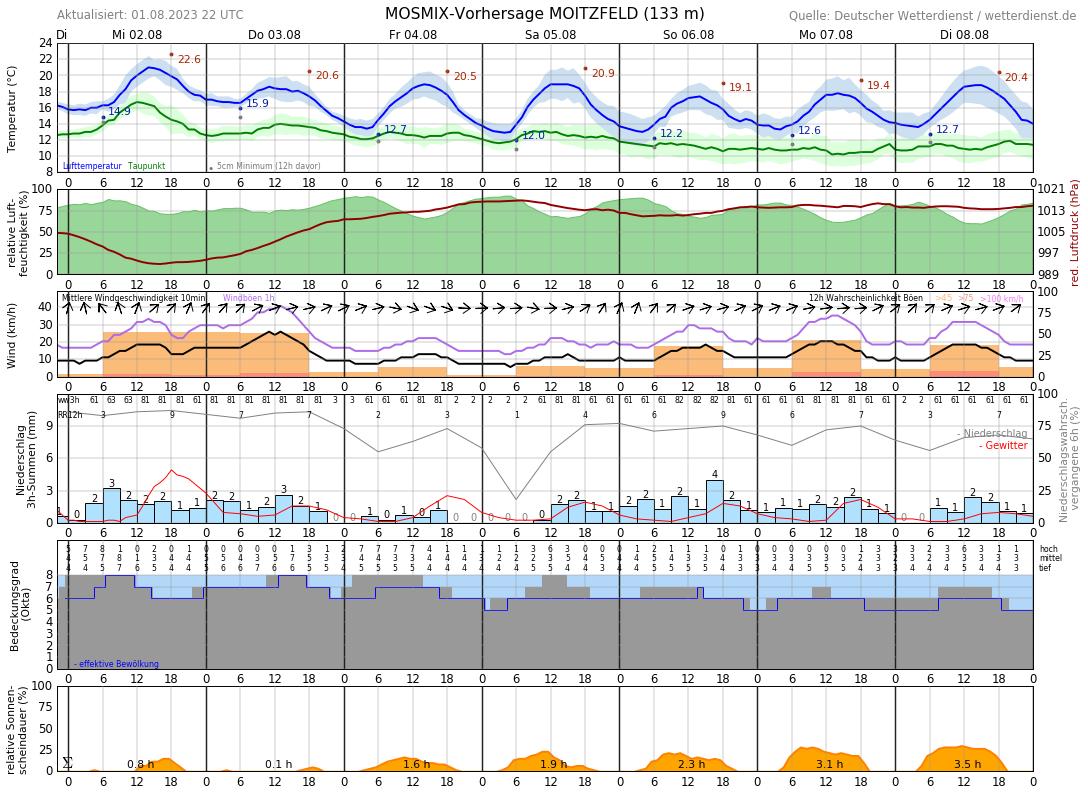 Wetter Bad Sulza 16 Tage