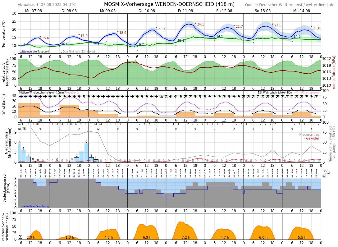 Wetter Wenden 14 Tage
