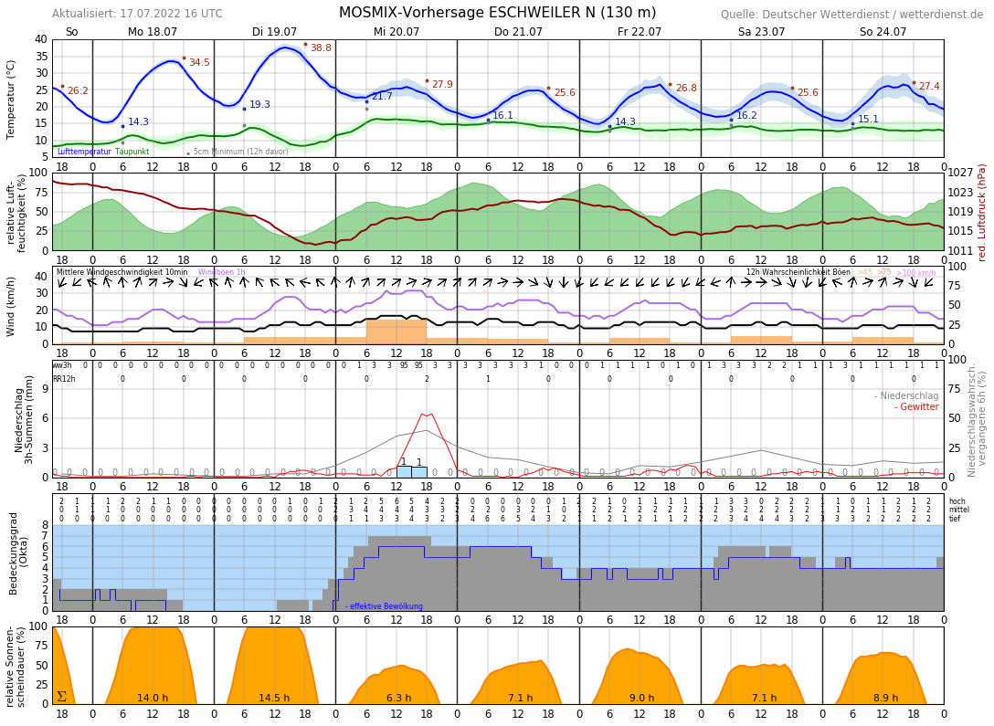 Wetter Eschweiler 16 Tage